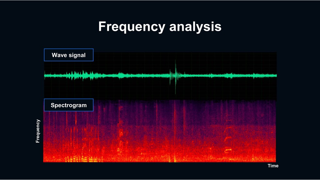 Frequency analysis Wave signal Spectrogram Time...