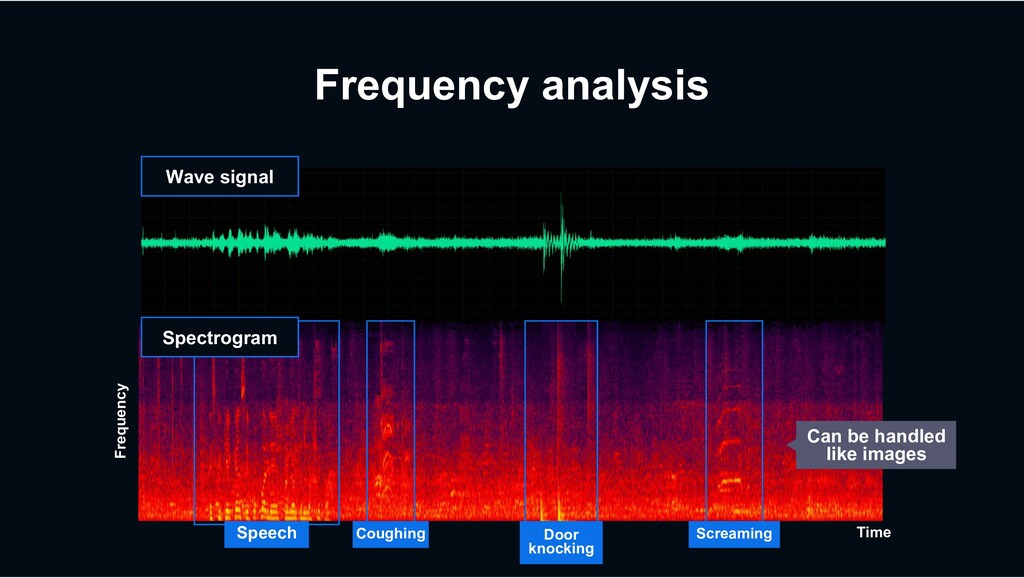 Frequency analysis Wave signal Spectrogram Can ...