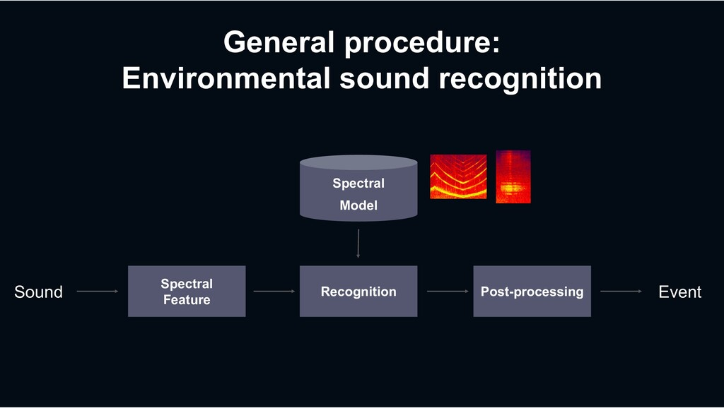 General procedure: Environmental sound recognit...