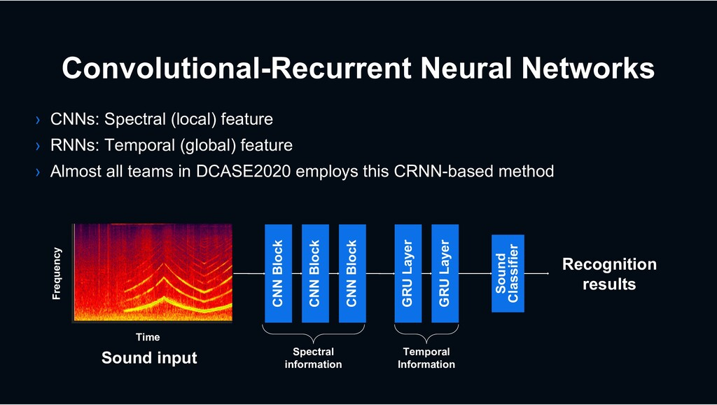 Convolutional-Recurrent Neural Networks › CNNs:...