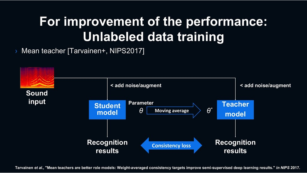For improvement of the performance: Unlabeled d...