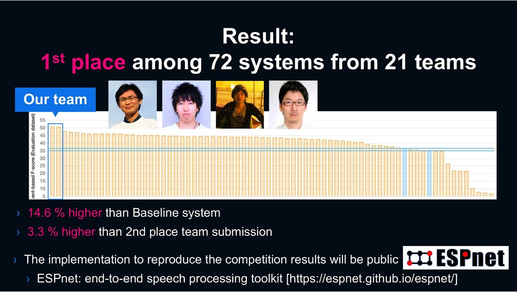 Result: 1st place among 72 systems from 21 team...
