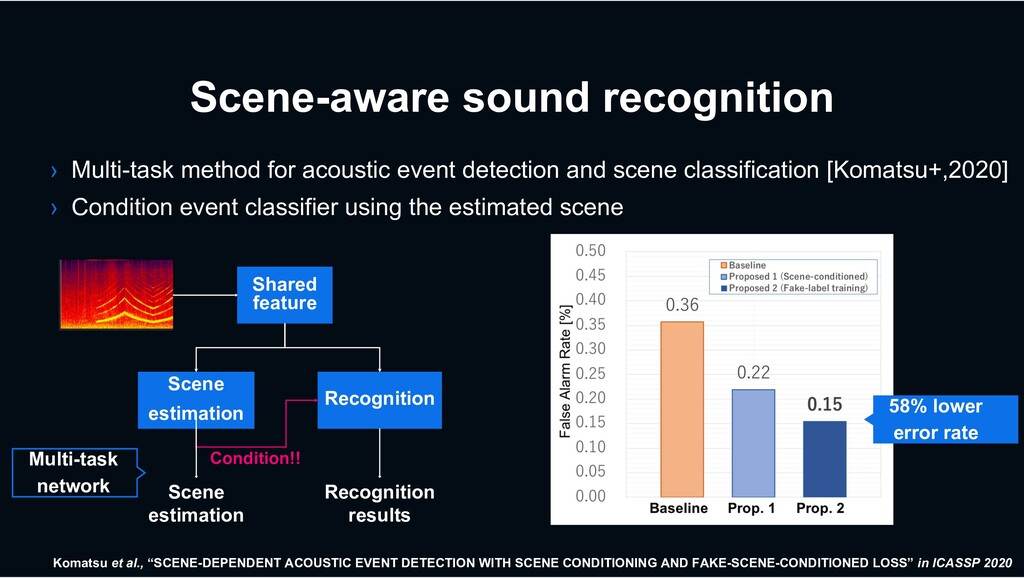 Scene-aware sound recognition › Multi-task meth...