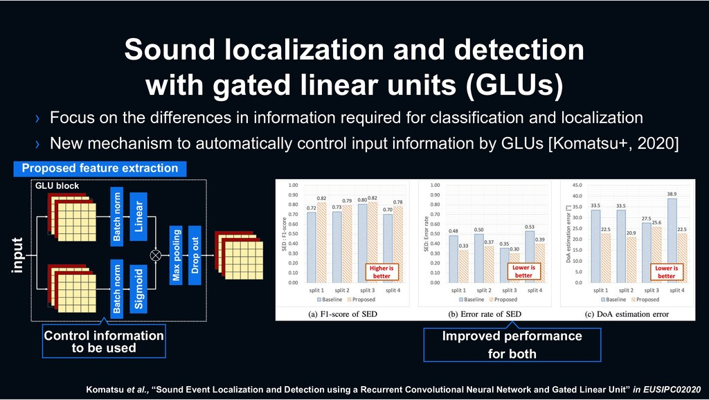 Sound localization and detection with gated lin...