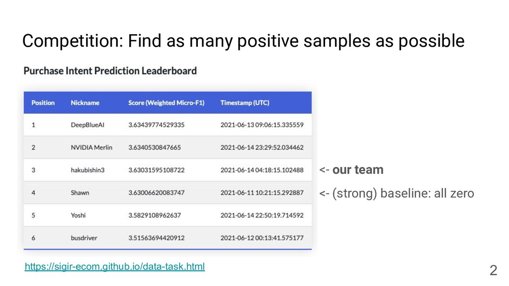Competition: Find as many positive samples as p...