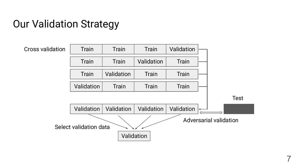 Our Validation Strategy 7 Test Validation Cross...