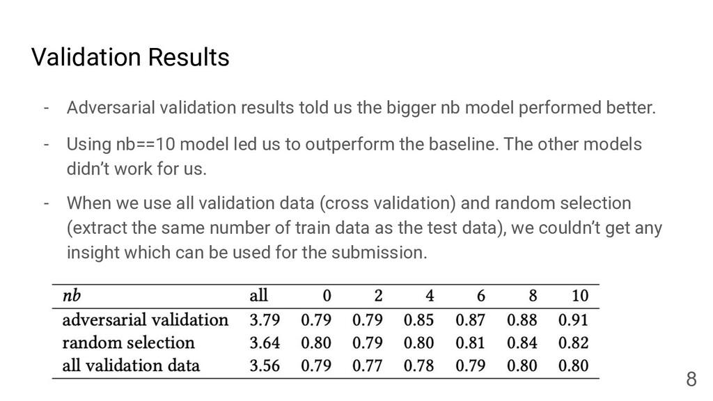Validation Results - Adversarial validation res...