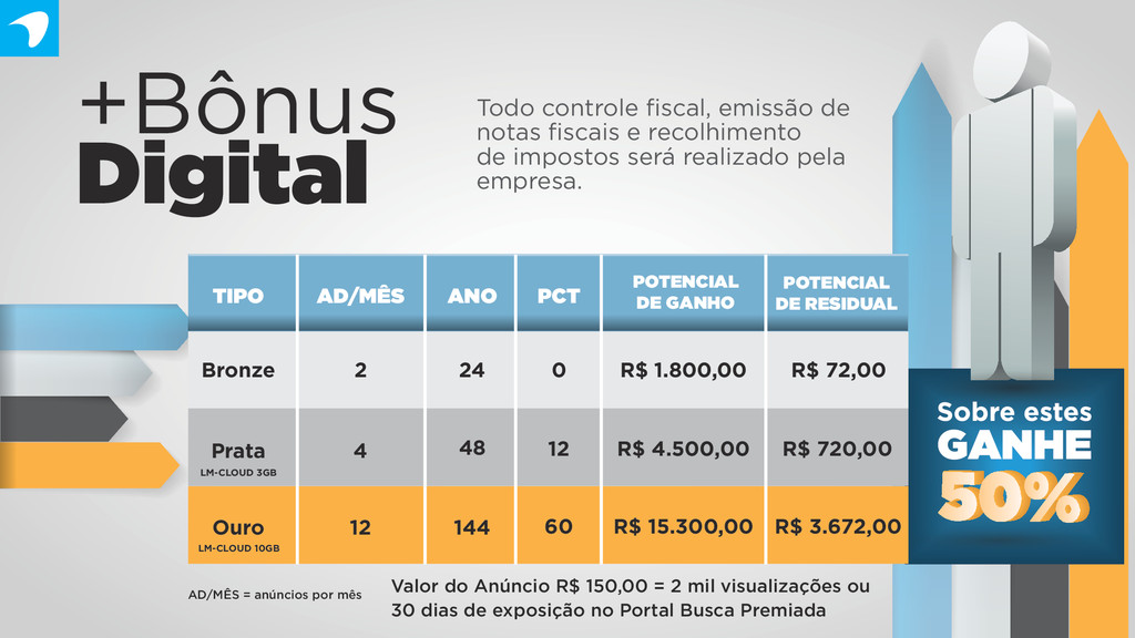Valor do Anúncio R$ 150,00 = 2 mil visualizaçõe...