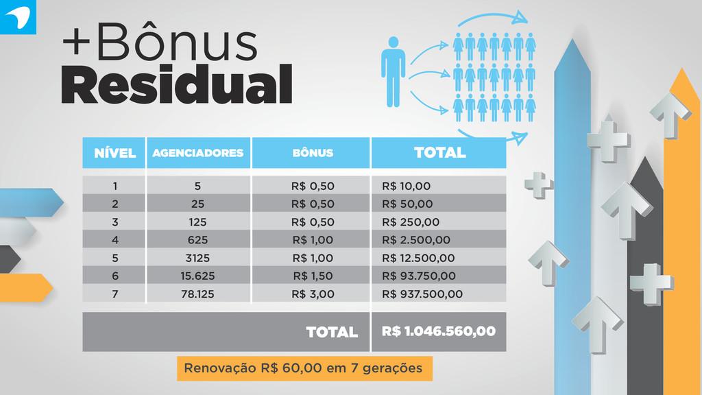 +Bônus Residual Renovação R$ 60,00 em 7 geraçõe...
