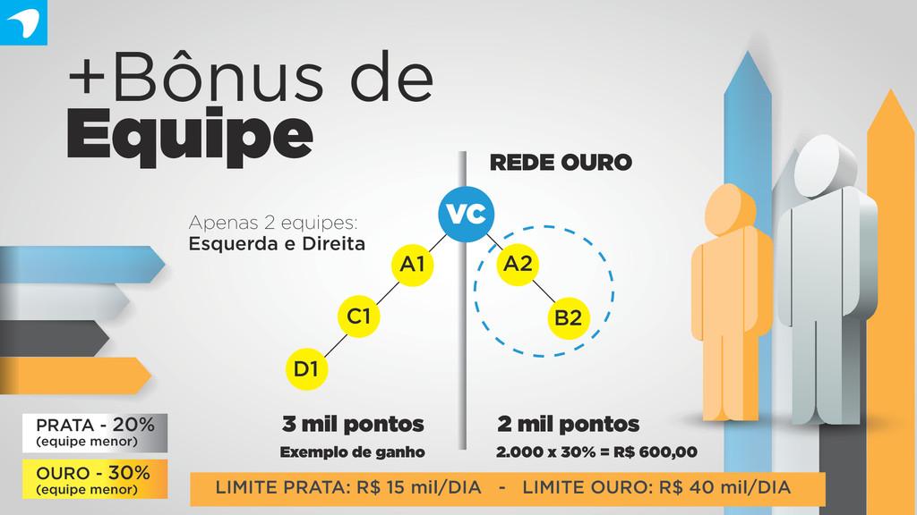+Bônus de Equipe LIMITE PRATA: R$ 15 mil/DIA - ...