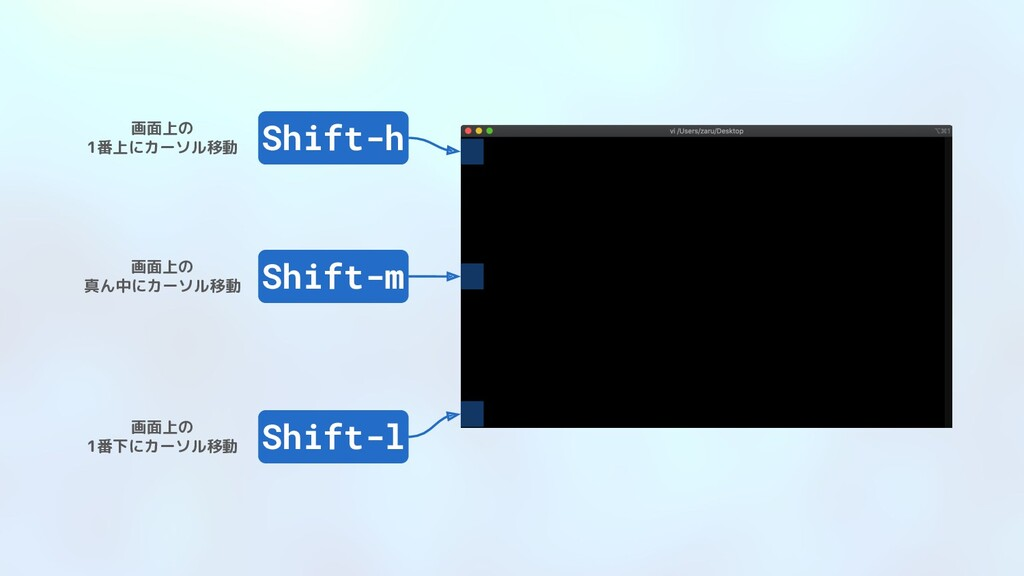 Shift-h 画面上の 1番上にカーソル移動 Shift-m Shift-l 画面上の 真ん...