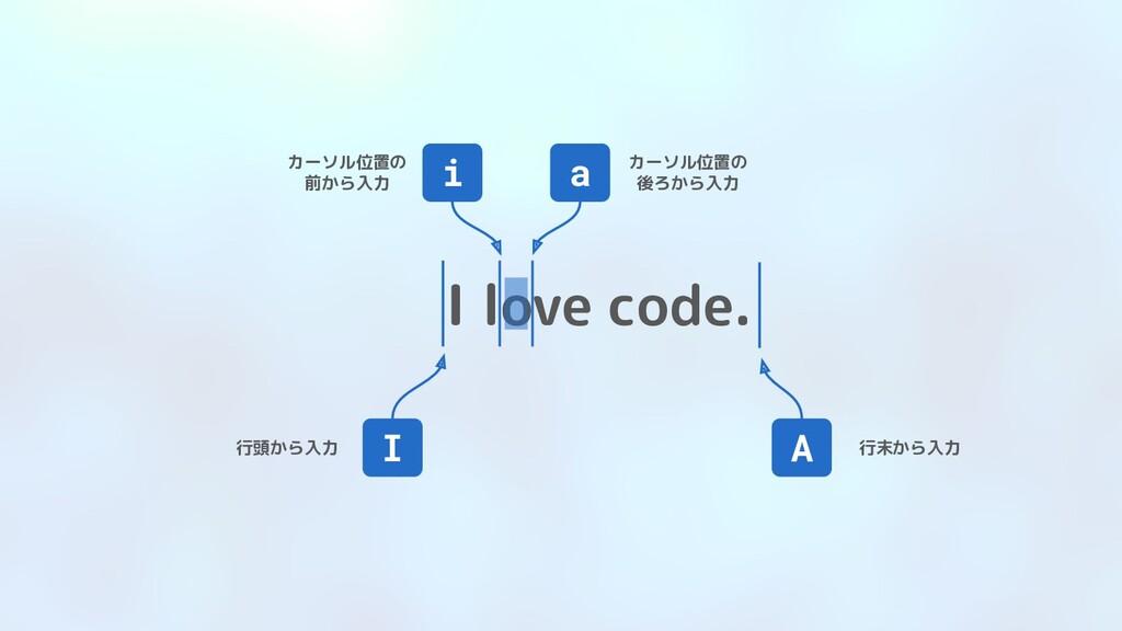 I love code. i カーソル位置の 前から入力 a カーソル位置の 後ろから入力 I...