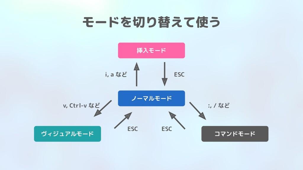 ノーマルモード モードを切り替えて使う ヴィジュアルモード 挿入モード コマンドモード i, ...