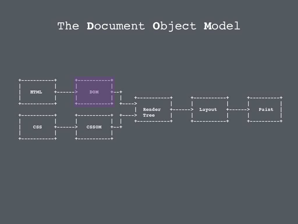 The Document Object Model +-----------+ +------...