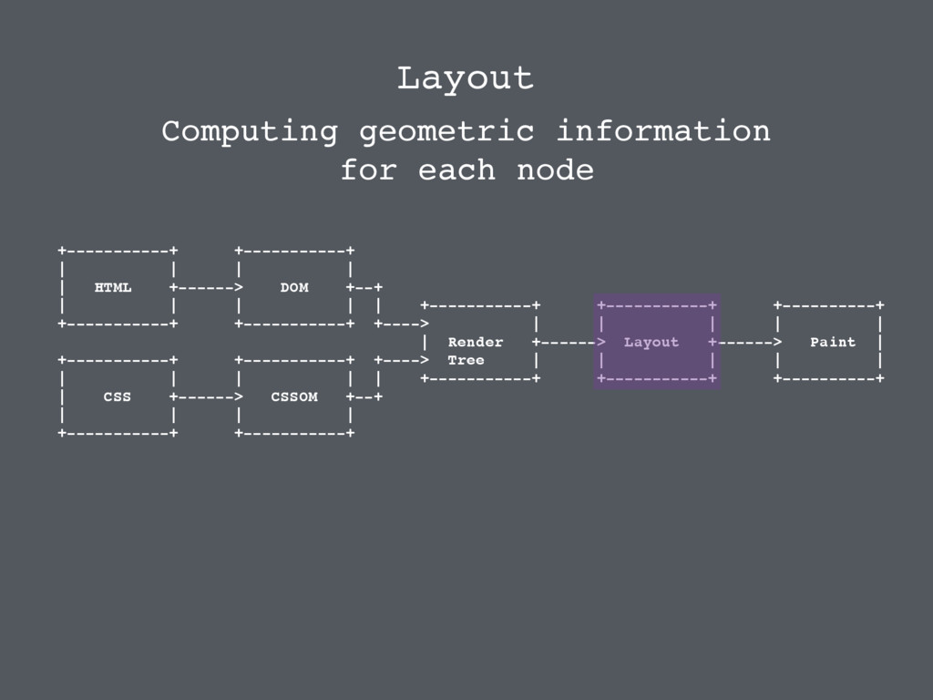 Layout Computing geometric information for each...