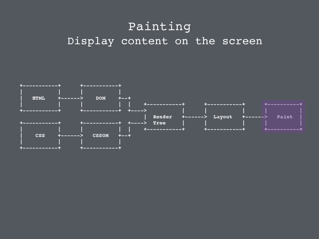 Display content on the screen Painting +-------...