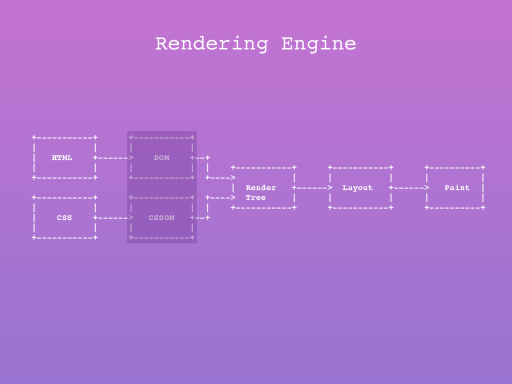 Rendering Engine +-----------+ +-----------+ | ...
