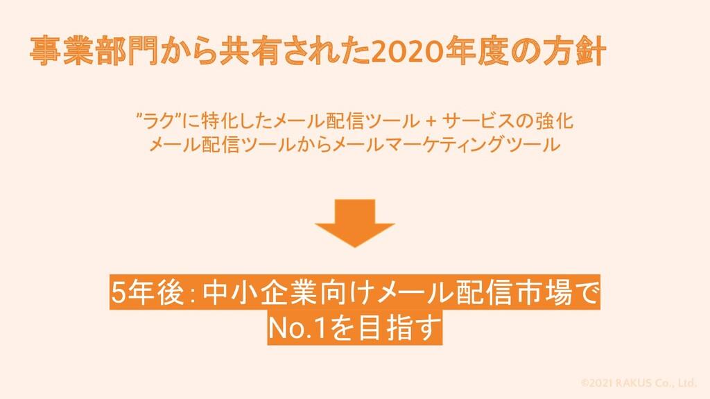 "©2021 RAKUS Co., Ltd. 事業部門から共有された2020年度の方針 ""ラク""..."