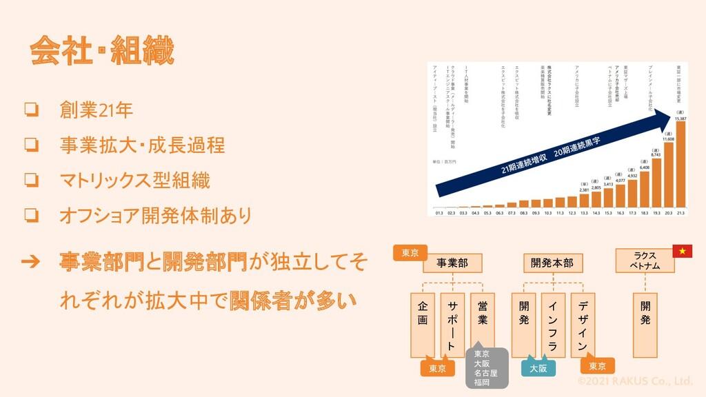 ©2021 RAKUS Co., Ltd. 会社・組織 ❏ 創業21年 ❏ 事業拡大・成長過程...