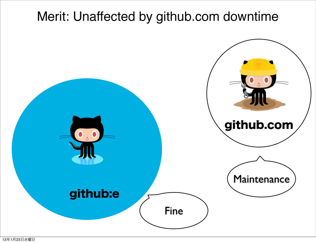 Merit: Unaffected by github.com downtime HJUIVC...