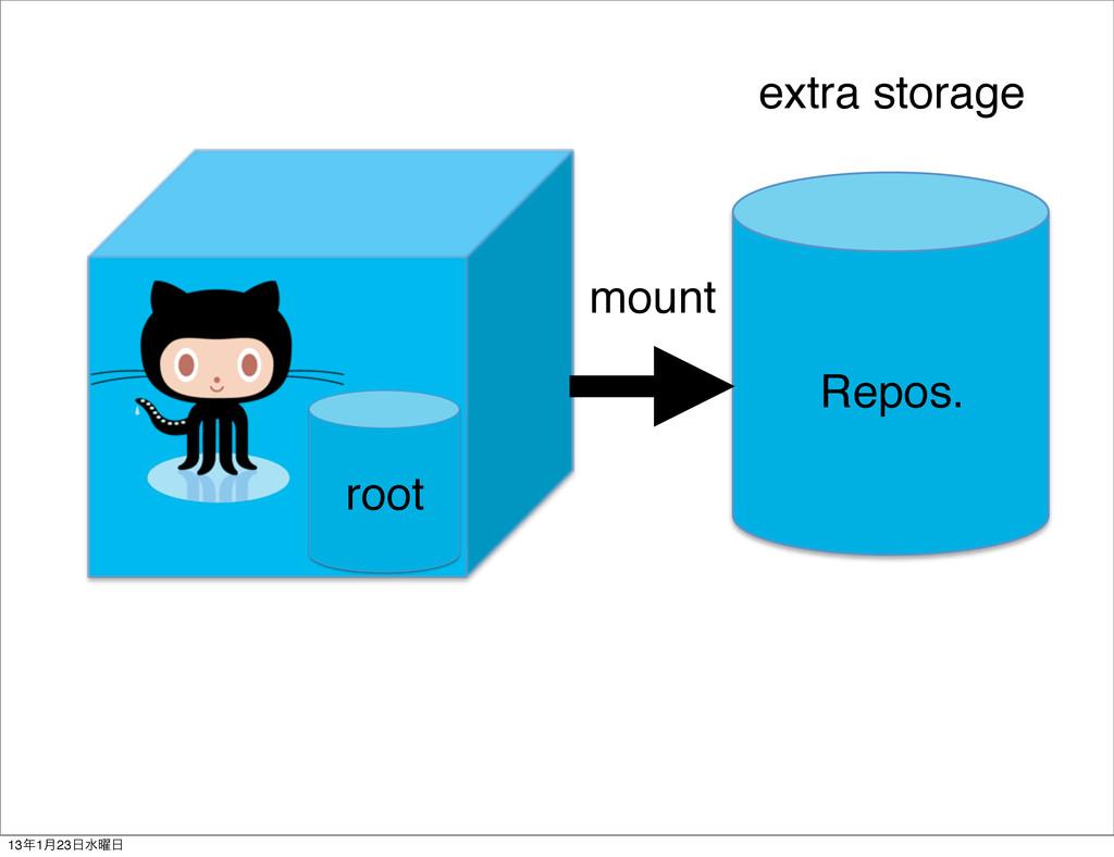 Repos. extra storage root mount 131݄23ਫ༵