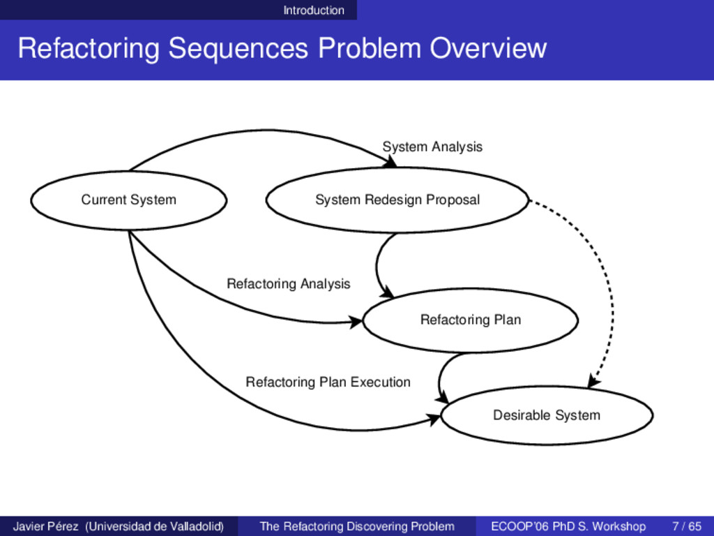 Introduction Refactoring Sequences Problem Over...