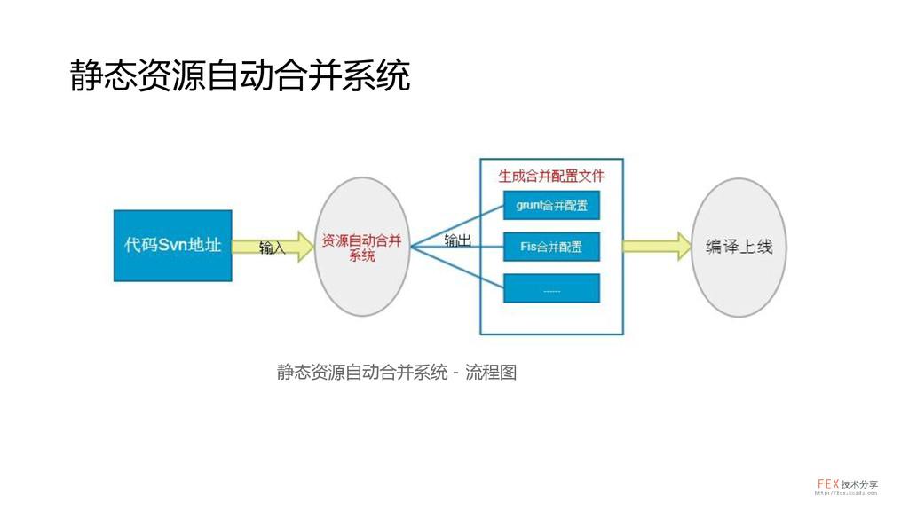 静态资源自动合并系统 静态资源自动合并系统 - 流程图