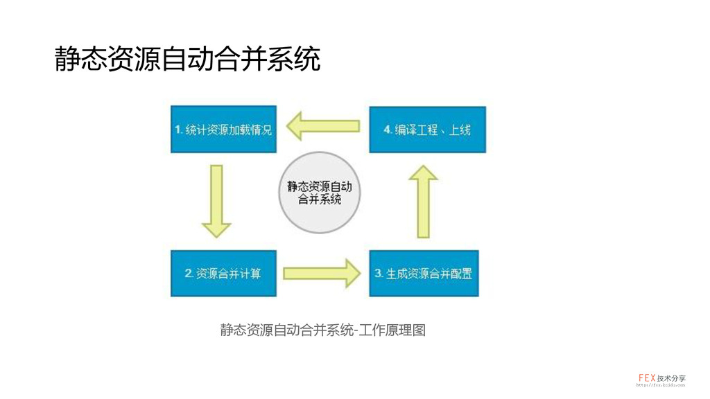 静态资源自动合并系统 静态资源自动合并系统-工作原理图