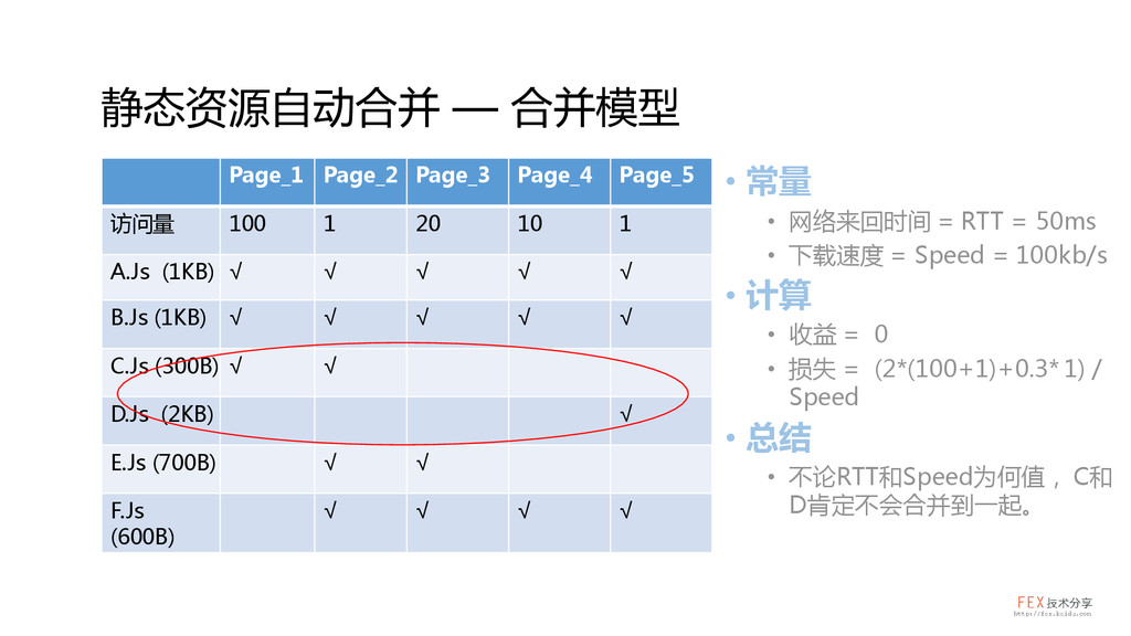 Page_1 Page_2 Page_3 Page_4 Page_5 访问量 100 1 20...