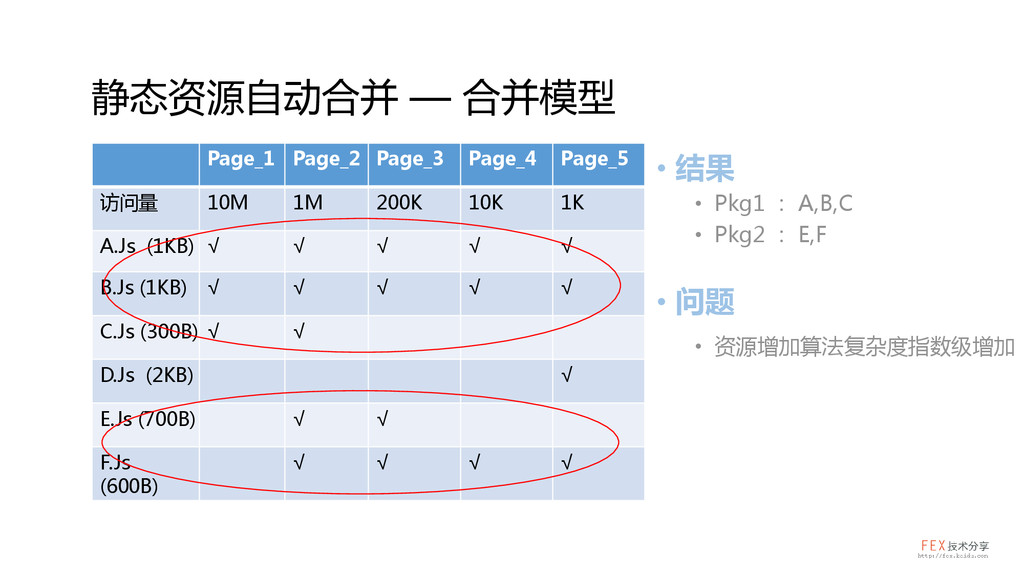 Page_1 Page_2 Page_3 Page_4 Page_5 访问量 10M 1M 2...