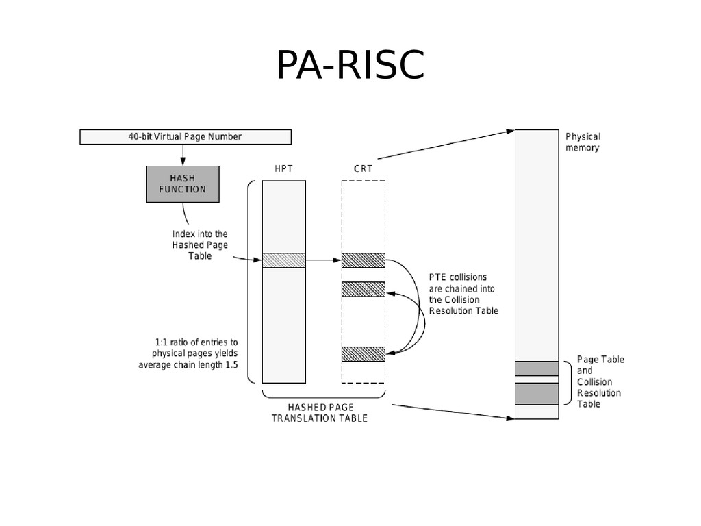 PA-RISC