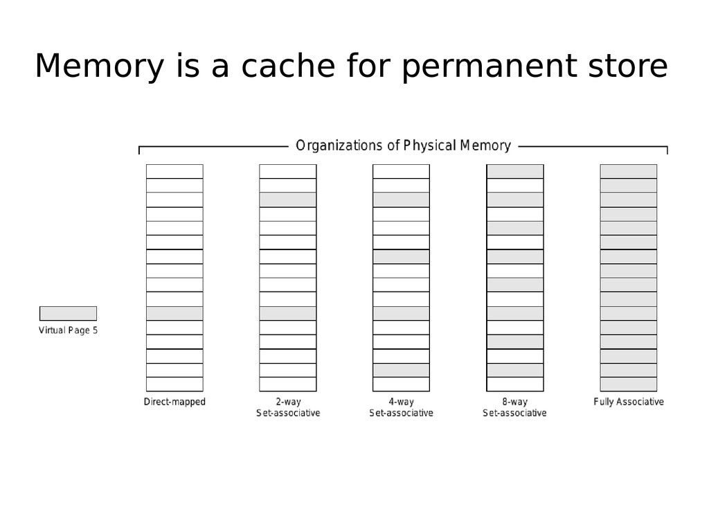 Memory is a cache for permanent store