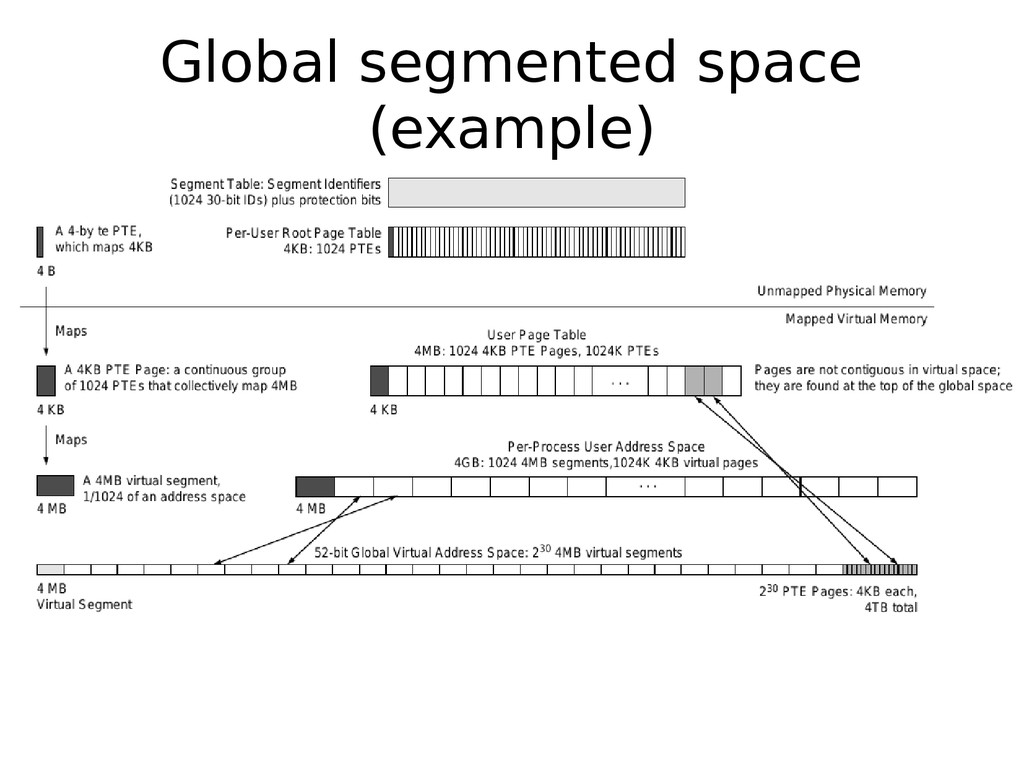 Global segmented space (example)