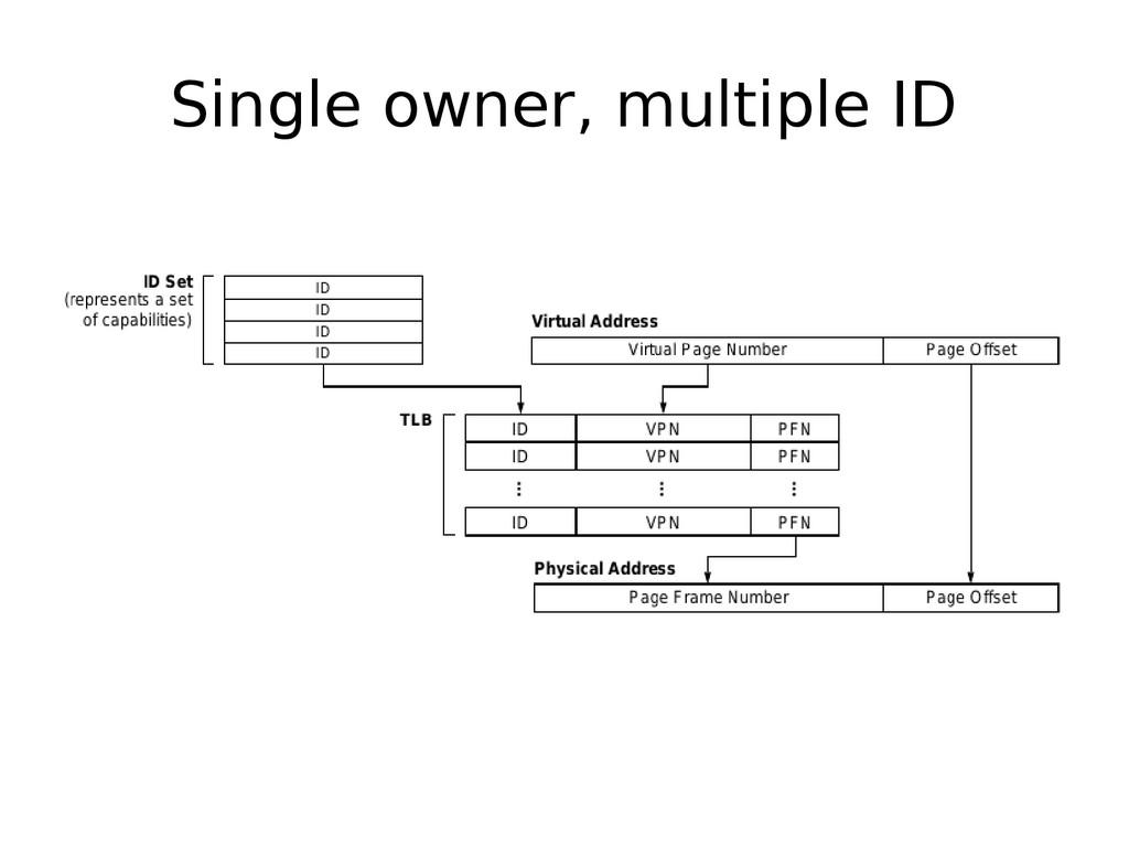Single owner, multiple ID