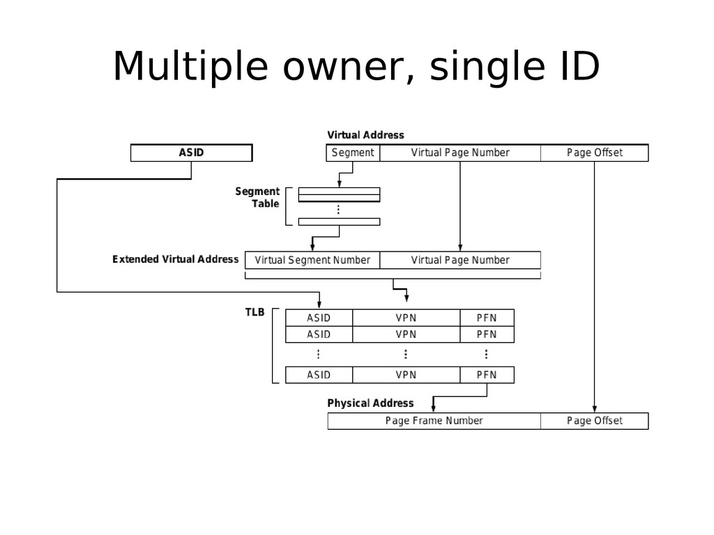 Multiple owner, single ID