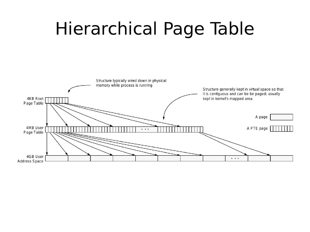 Hierarchical Page Table