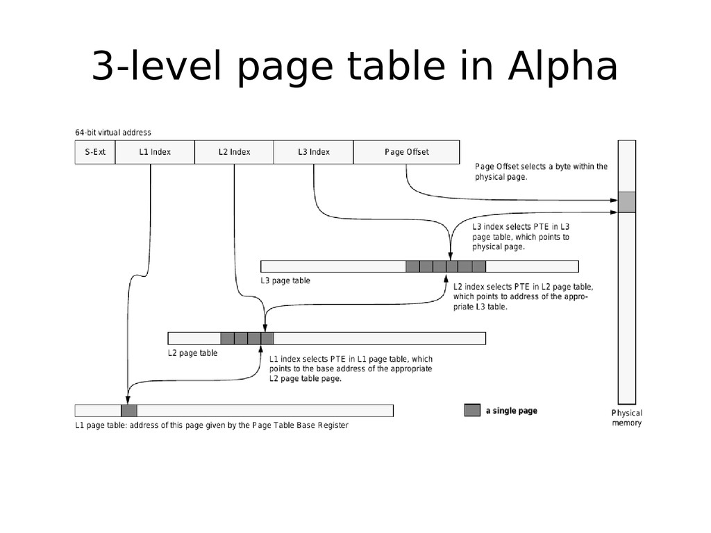 3-level page table in Alpha