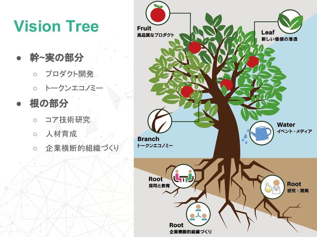 Vision Tree ● 幹~実の部分 ○ プロダクト開発 ○ トークンエコノミー ● 根の...