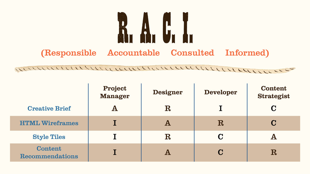 R. A. C. I. (Responsible Accountable Consulted ...