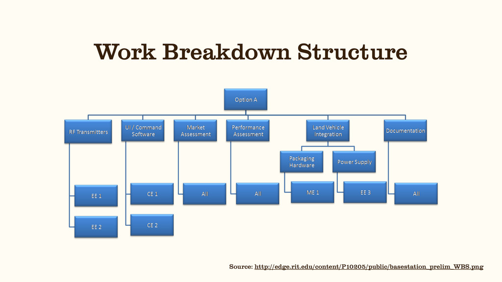 Work Breakdown Structure Source: http://edge.ri...