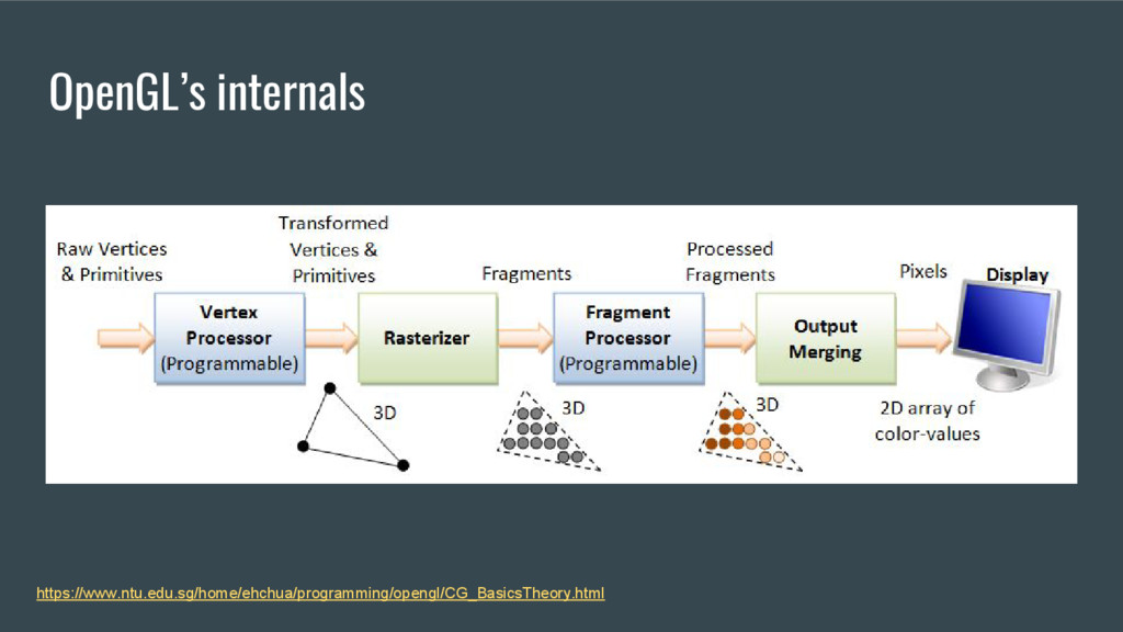 OpenGL's internals https://www.ntu.edu.sg/home/...