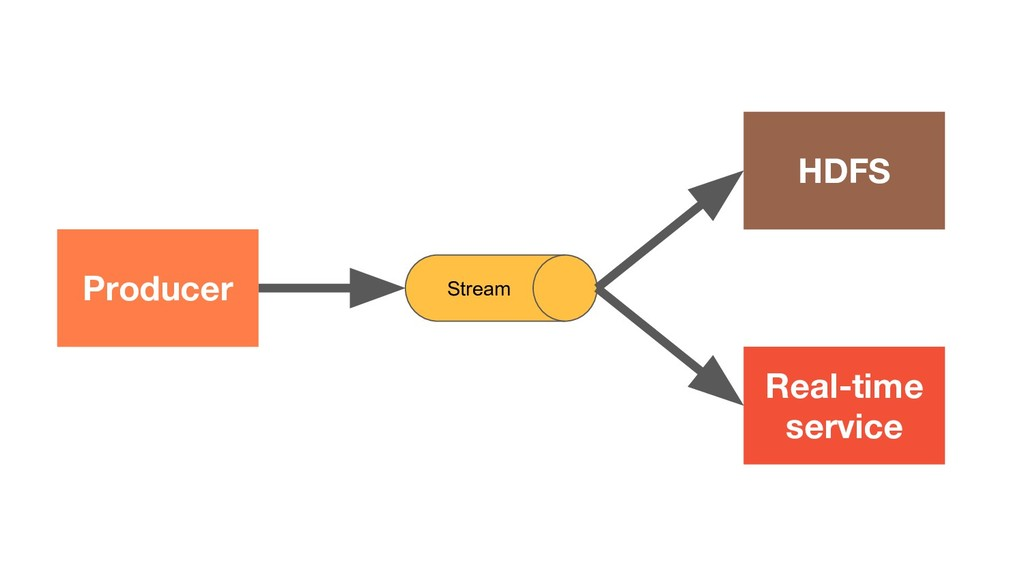 Producer Stream HDFS Real-time service