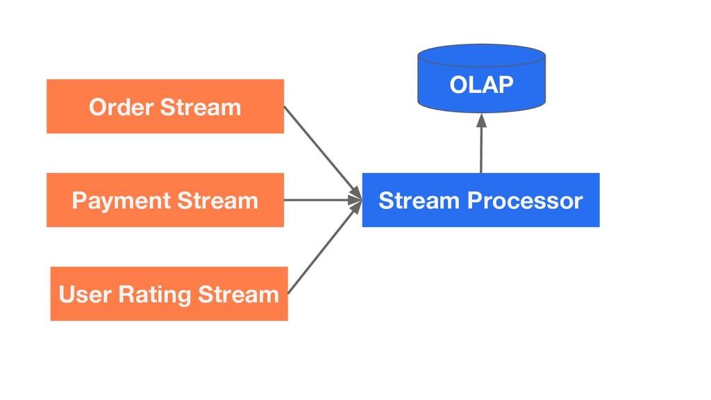 Order Stream Payment Stream User Rating Stream ...
