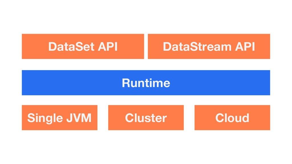 Single JVM Cluster Cloud Runtime DataSet API Da...