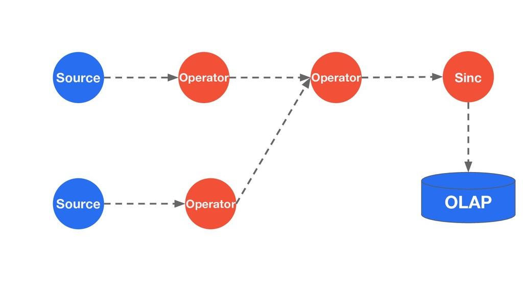Source Source Operator Operator Operator Sinc O...