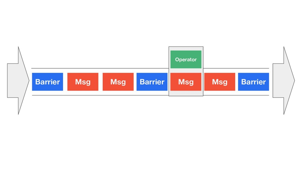 Barrier Msg Msg Barrier Msg Msg Barrier Operator