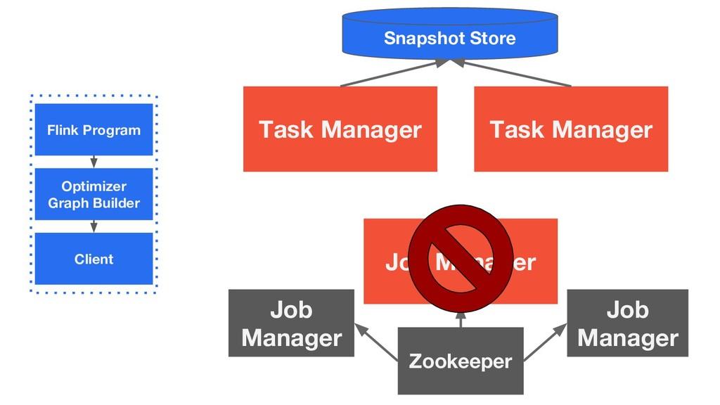 Flink Program Optimizer Graph Builder Client Jo...