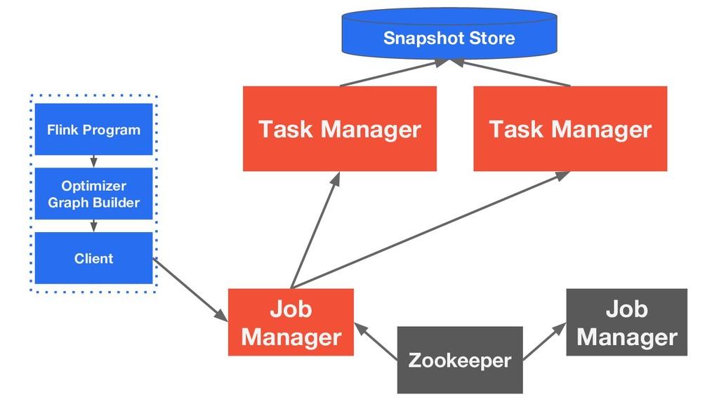 Flink Program Optimizer Graph Builder Client Ta...