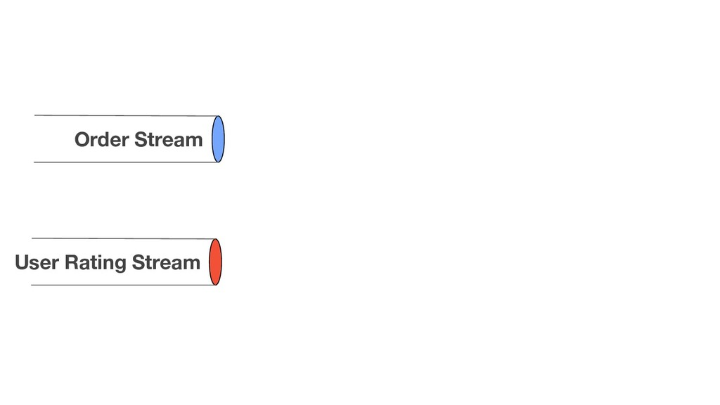 Order Stream User Rating Stream