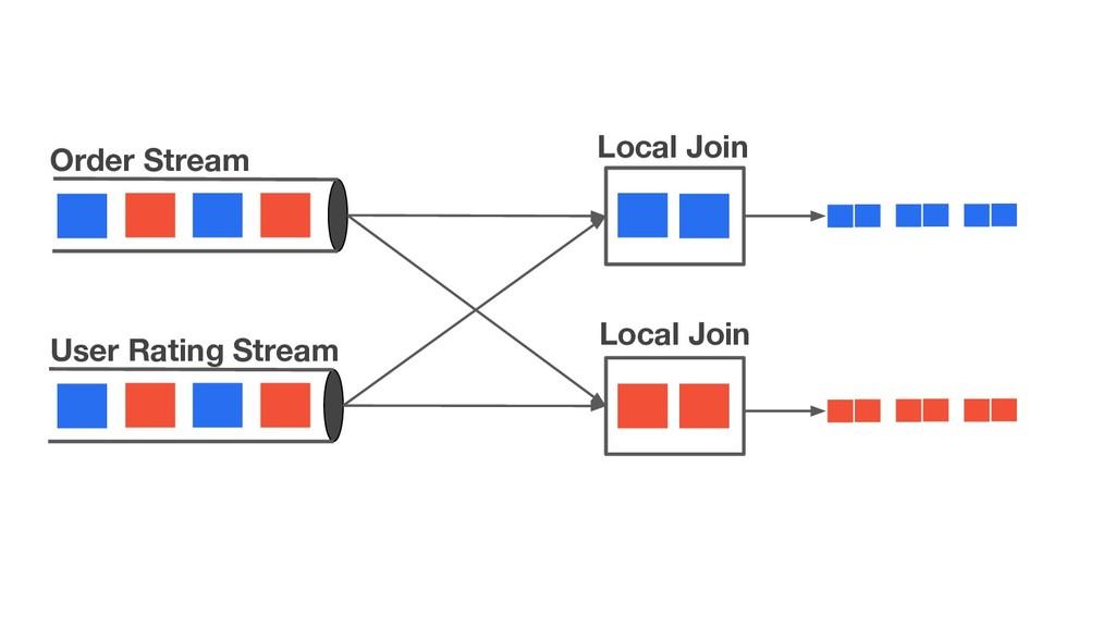 Order Stream User Rating Stream Local Join Loca...